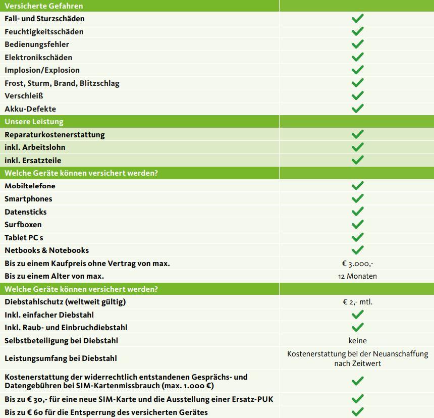 Mobilcom Debite Handyversicherung Im Praxistest 2019